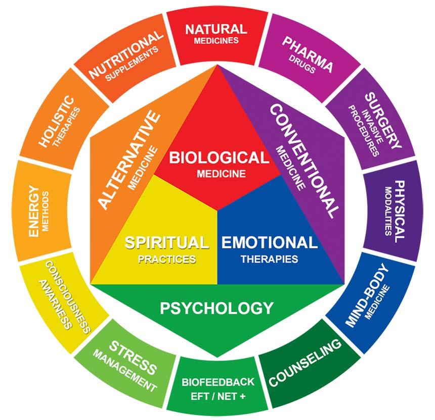 How does Integrative Medicine Work ?